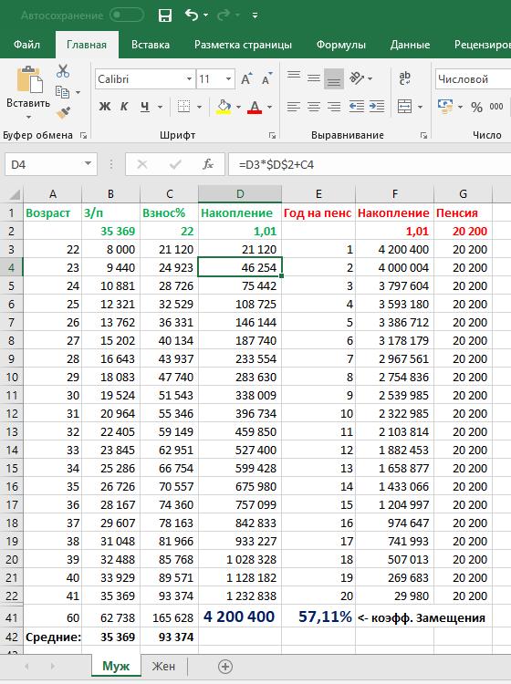 Правильное соотношение з/п и пенсии пенсионный фонд, пенсионный возраст, пенсия, длиннопост