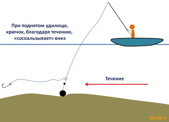 как привязывать водоналивной поплавок