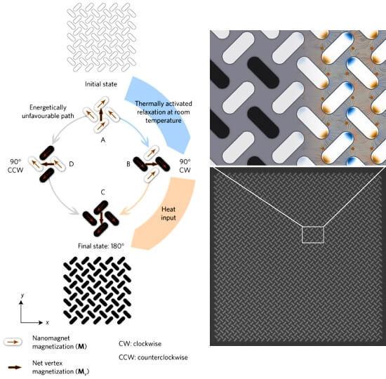 Ученые создают магнитную систему, которая преобразует тепло в механическое движение
