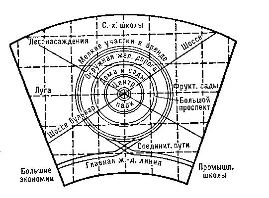 Русская утопия - «город-сад Барнаул»