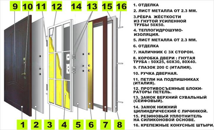 дверь стальная с тепловой изоляцией