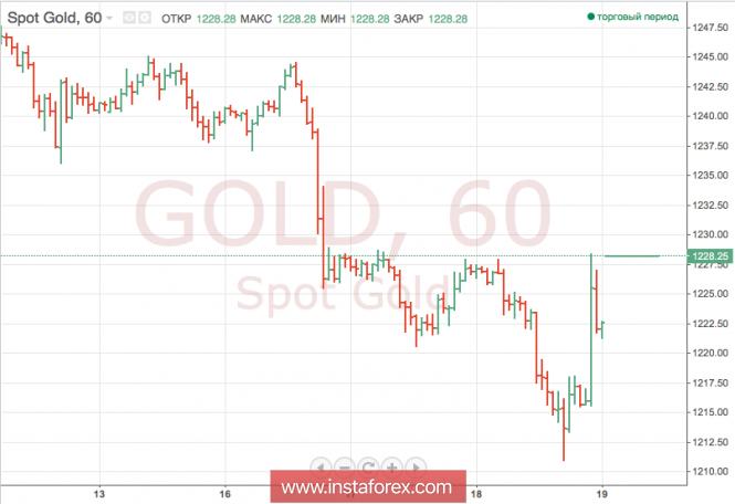 Снижение курса доллара поднимает стоимость золота