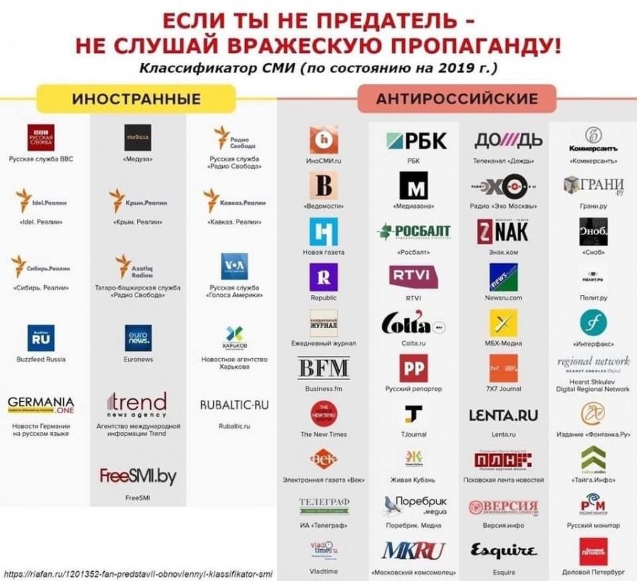 Классификатор СМИ (по состоянию 2019 год)
