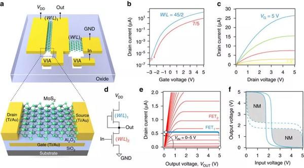 Создан микропроцессор толщиной в 1 атом