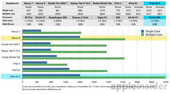 iPad Air 2: 3 ядра, 2 Гбайт ОЗУ и самая высокая производительность среди ARM-планшетов