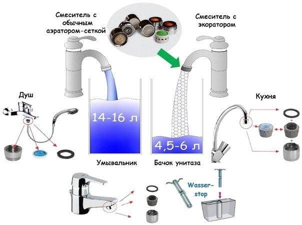 Уменьшаем расход воды в квартире