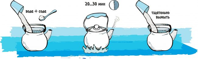 Сода подходит для очистки электрического и обычного чайника. Схема очистки