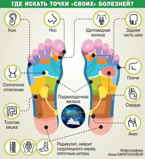 Старение организма начинается с ног