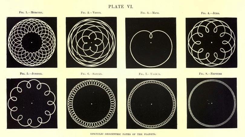 Движения планет при наблюдении с Земли
