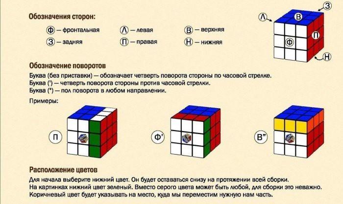 Учимся собирать кубик Рубика
