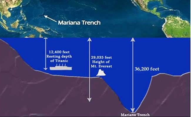 Что скрывает океан: Тайна Марианской впадины