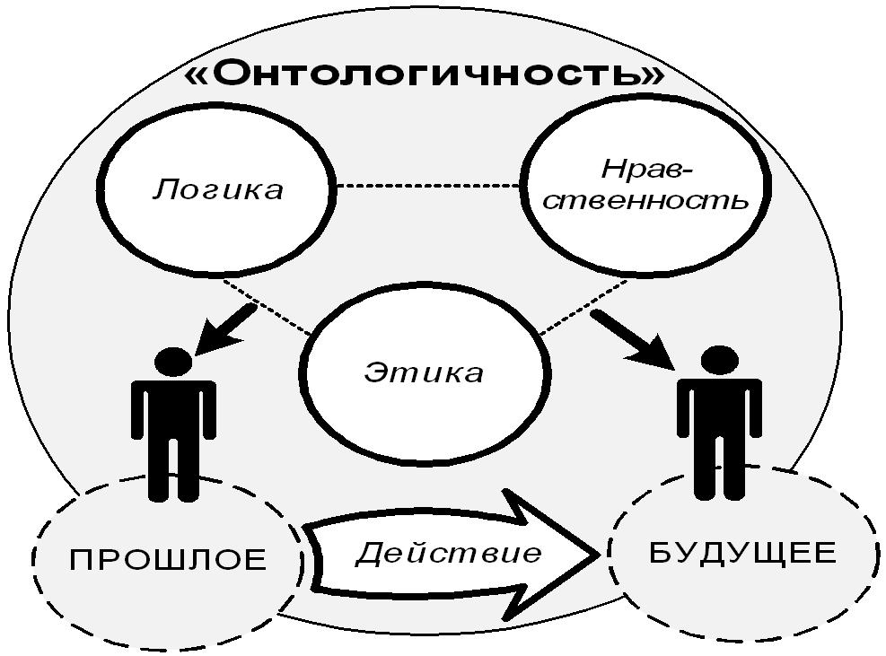 Тутаев  Петр.  Эссе по теме АСК -29  «Организация   как процесс»
