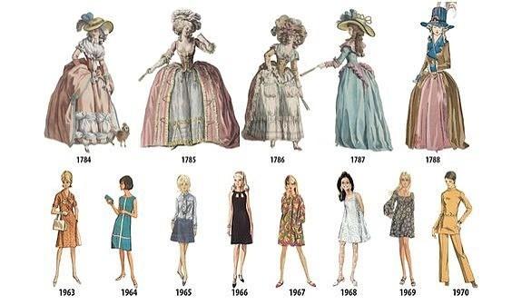 Эволюция платья: из истории вещей