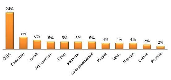 Диаграмма 1. Распределение ответов навопрос: Какая страна, поВашему мнению, представляет наибольшую угрозу миру?