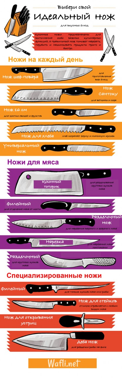 Виды кухонных ножей и их назначение