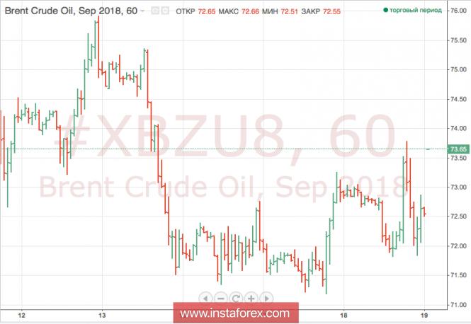 Нефть снижается из-за опасений на спрос
