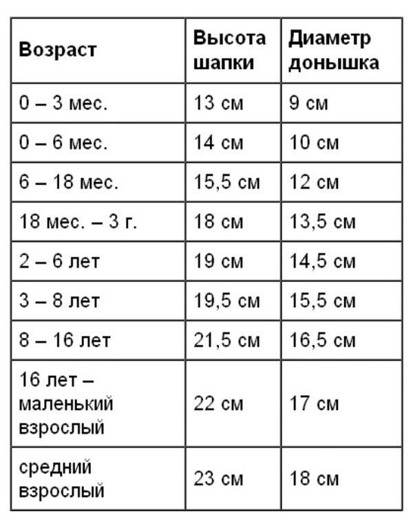 tabliza-vozrast-vysota-shapki-diametr-donyshka