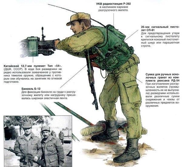 Виды снаряжения советских войск  времени войны в Афганистане.