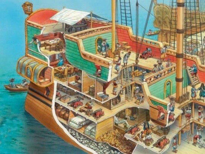 Интересные факты о тонкостях флотской иерархии