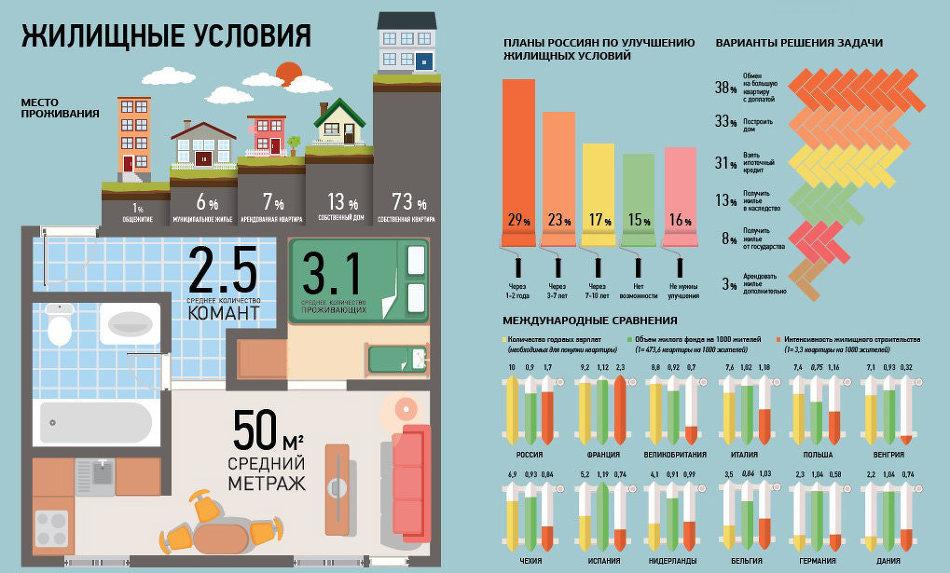 Статистика аренды жилья в центре петербурга