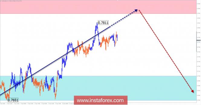 Недельный обзор AUD/USD от 17 апреля по упрощенному волновому анализу