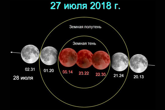 Лунное затмение 27 июля 2018 года