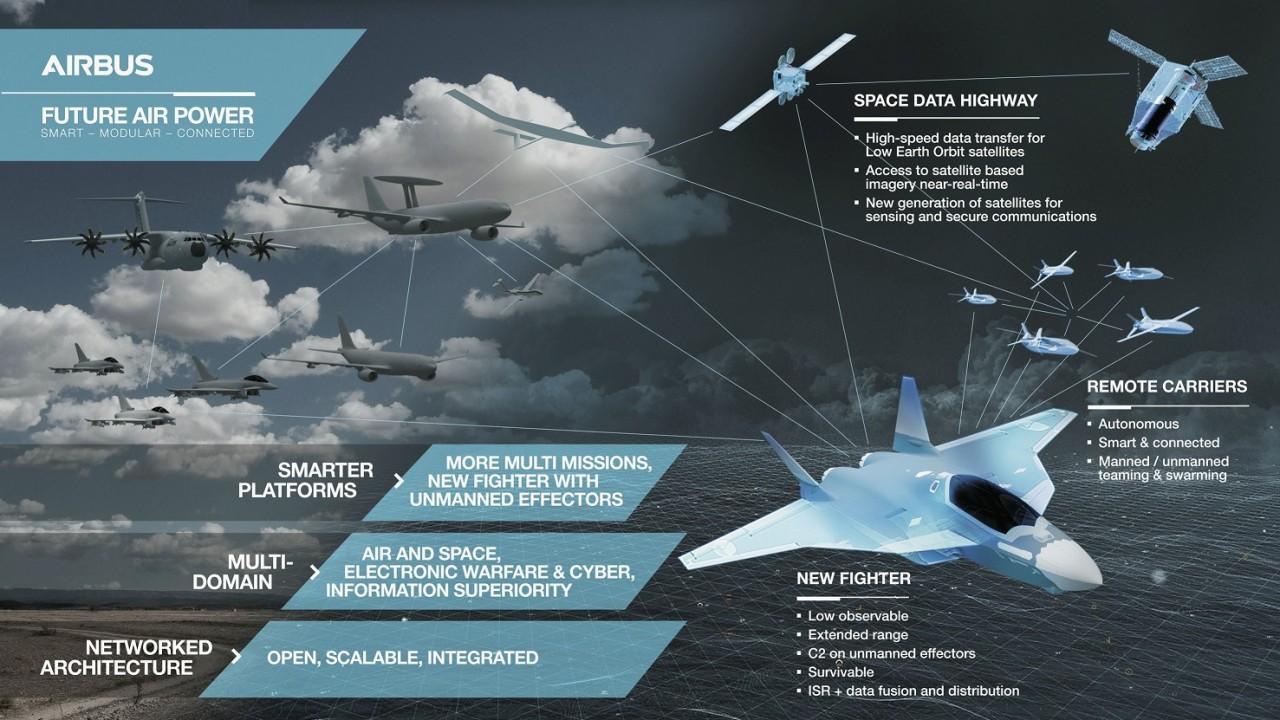 Программа перспективного истребителя Airbus