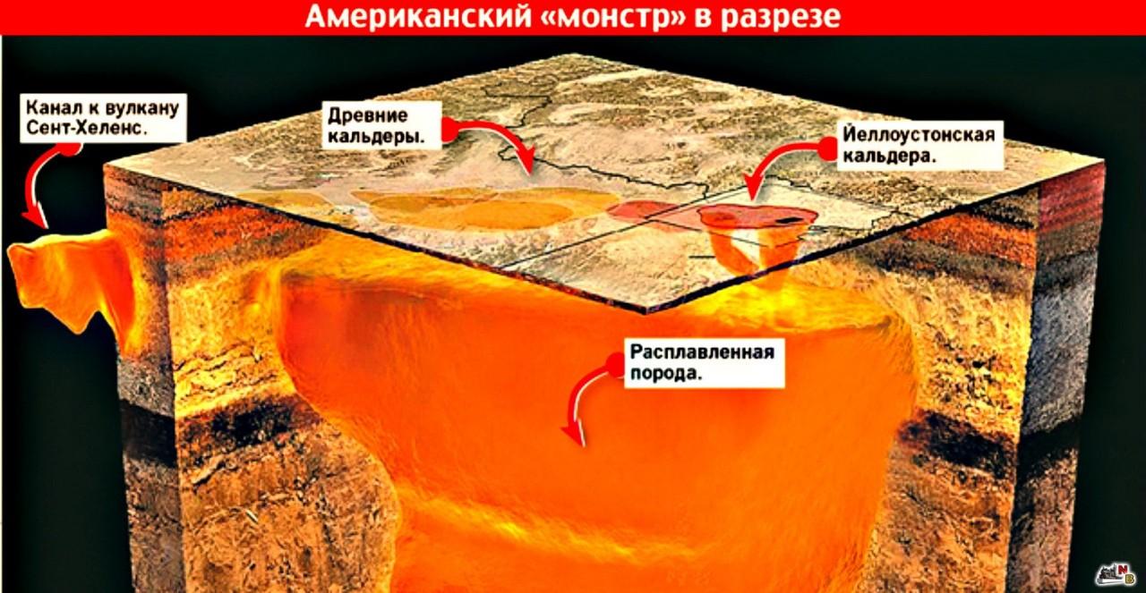 Йеллоустоун: учёные бьют тревогу, стало известно, что станет США в случае извержения супервулкана