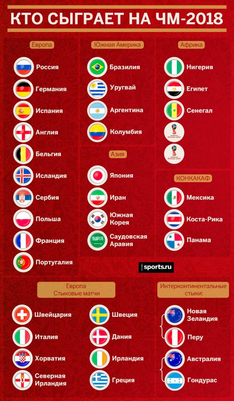 Квалификация На Чемпионат Мира 2018 Северная Америка