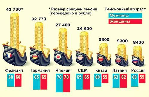 «Враги народа» и повышение пенсионного возраста