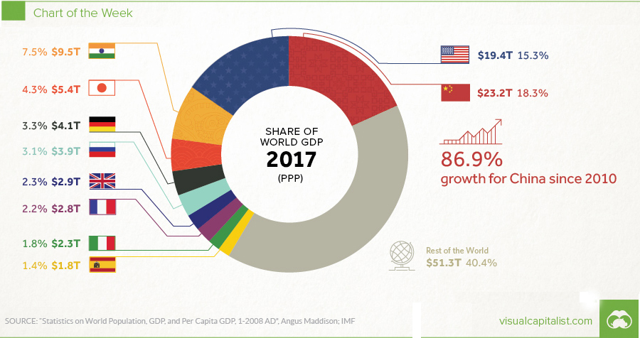share-of-GDP
