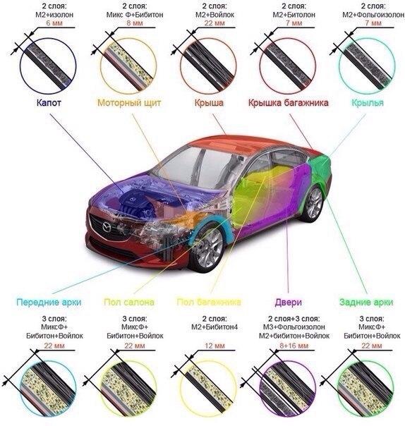 Как самостоятельно сделать шумоизоляцию своего автомобиля