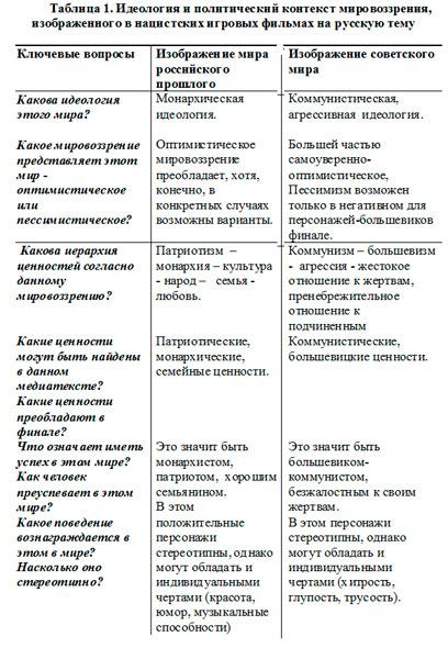 Нацистские игровые фильмы на русскую тему