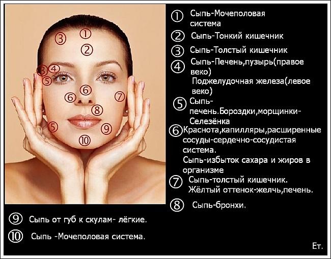 Какие болезни написаны на коже.