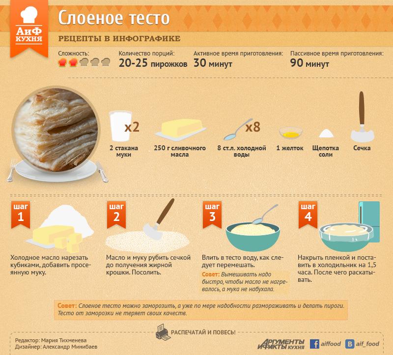 Как приготовить слоеное тесто для торта в домашних условиях