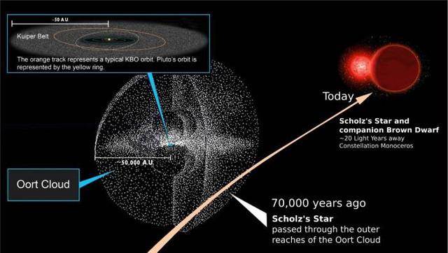 Блуждающая звезда скоро столкнется с Солнечной системой