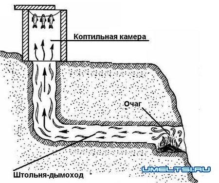 схема коптильни холодного копчения