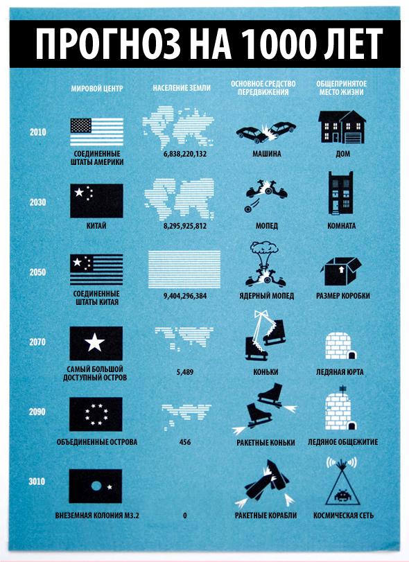 Познавательная инфографика