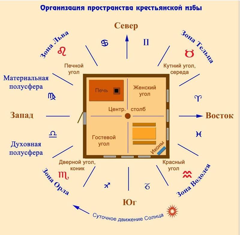 Принципы славянского дома: первоисточник современного фен-шуя