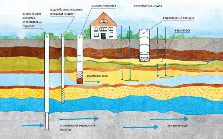 Как найти воду – способы и уловки