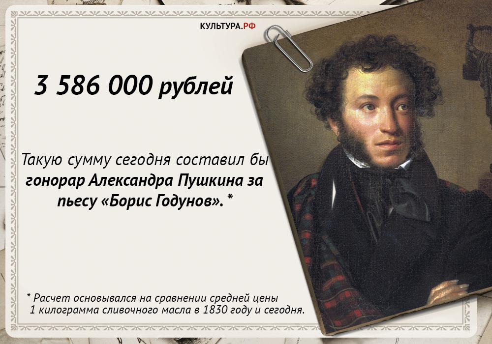 Гонорары писателей XIX века