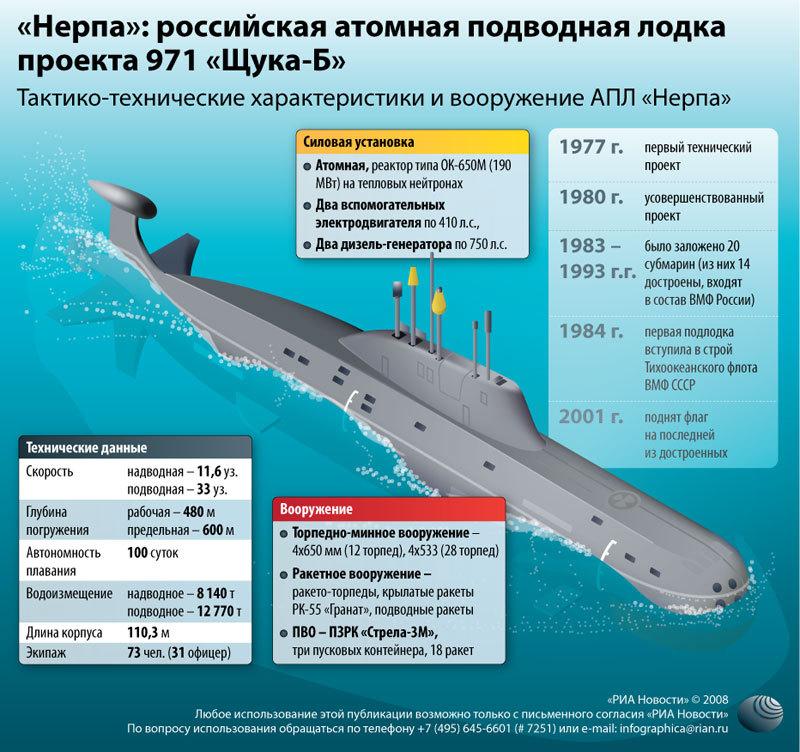 состав экипажа подводной лодки типа с