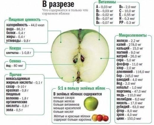Кто любит яблочки!