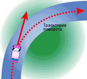 «Загрузка – поворот – тяга», или что нас убережёт на скользкой дороге
