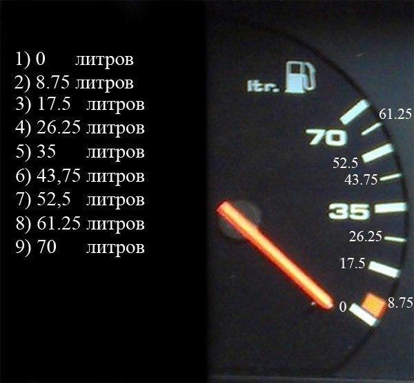20 возможных причин повышенного расхода топлива