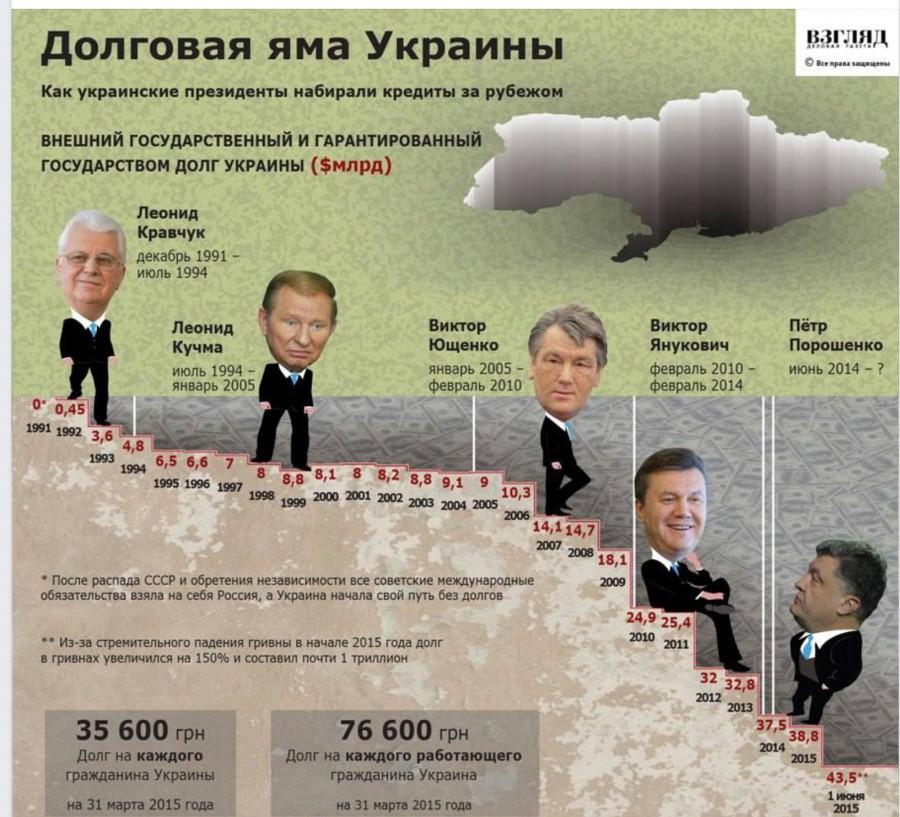 Долговая яма Украины