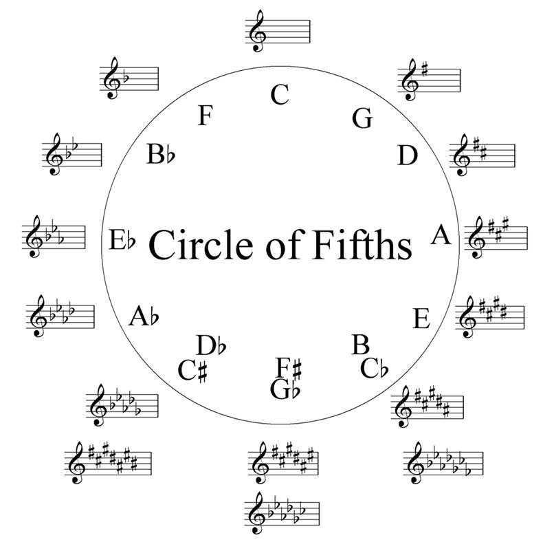 Квинтовый круг: о музыке простыми словами