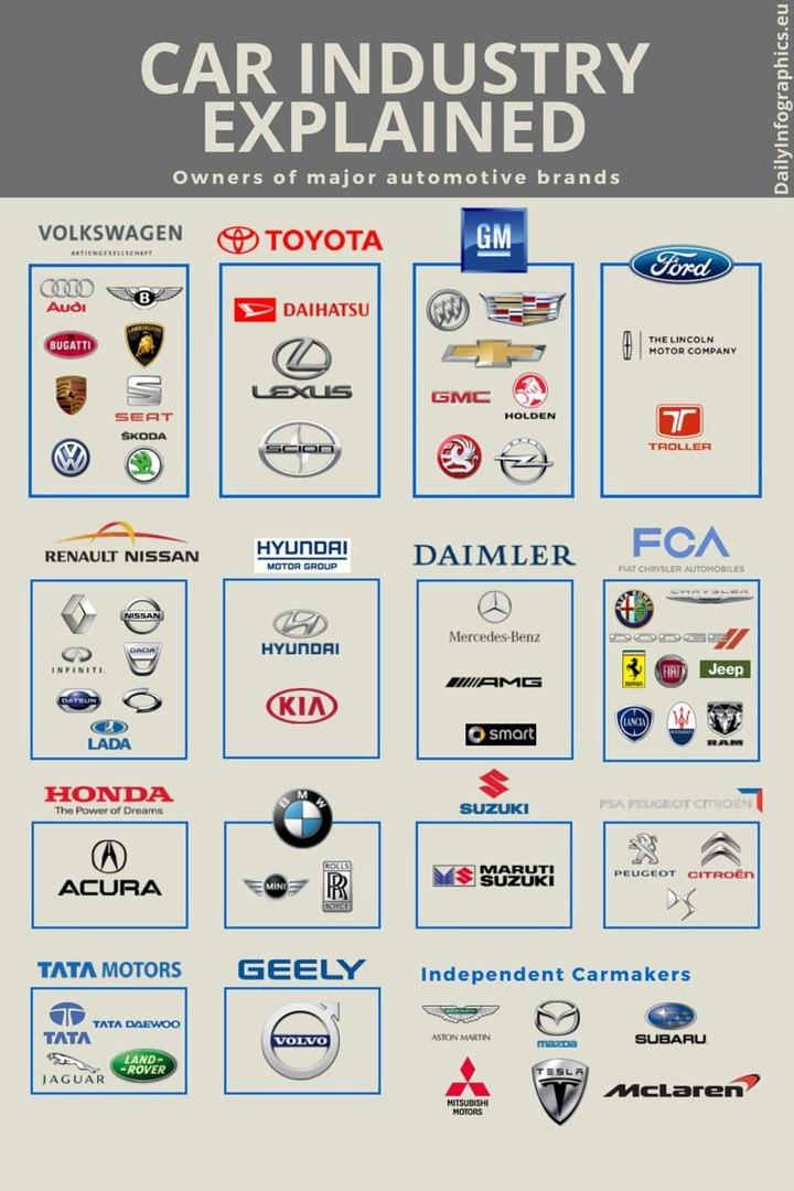 Владельцы автомобильных брендов.