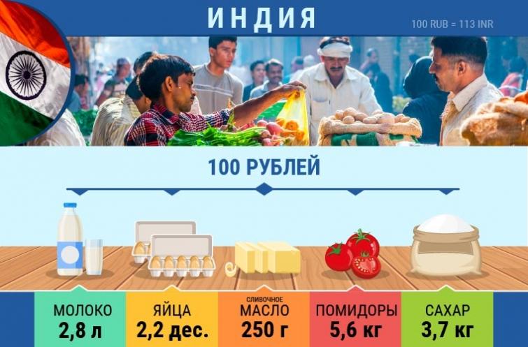 Какие продукты можно купить на 100 рублей в разных странах мира