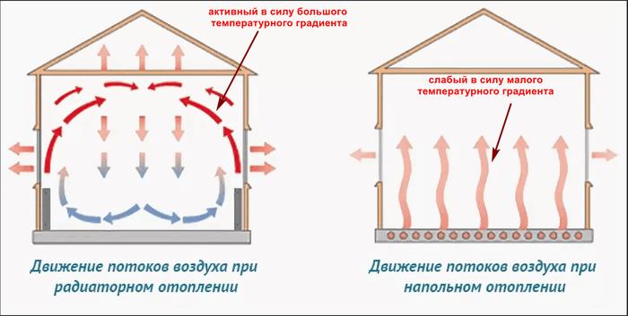 Мифы строительства 14: Правда о водяных тёплых полах. Мифы строительства, Теплые полы, Длиннопост
